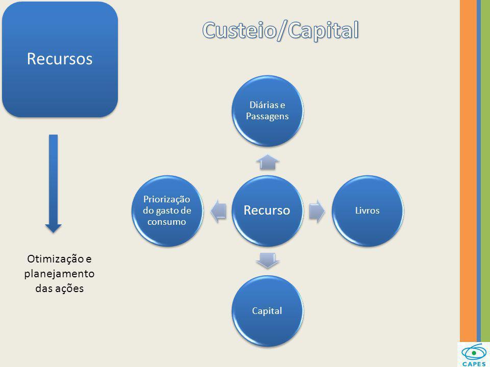 Recursos Otimização e planejamento das ações Recurso Diárias e Passagens LivrosCapital Priorização do gasto de consumo