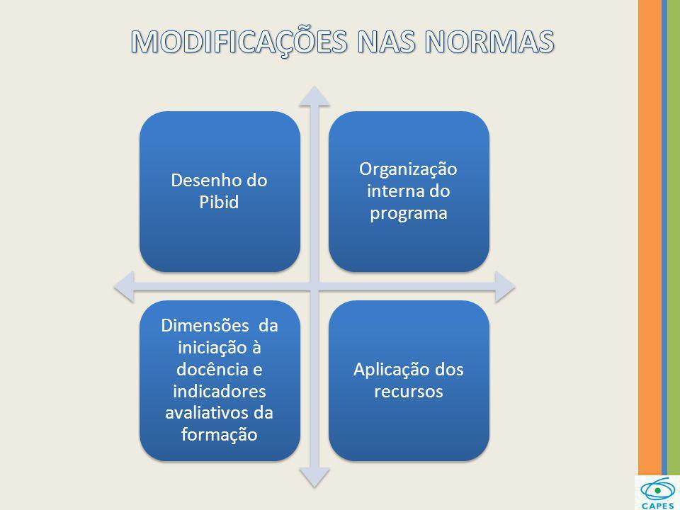 Desenho do Pibid Organização interna do programa Dimensões da iniciação à docência e indicadores avaliativos da formação Aplicação dos recursos