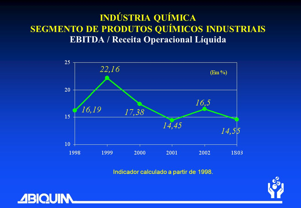 INDÚSTRIA QUÍMICA SEGMENTO DE PRODUTOS QUÍMICOS INDUSTRIAIS EBITDA / Receita Operacional Líquida Indicador calculado a partir de 1998.