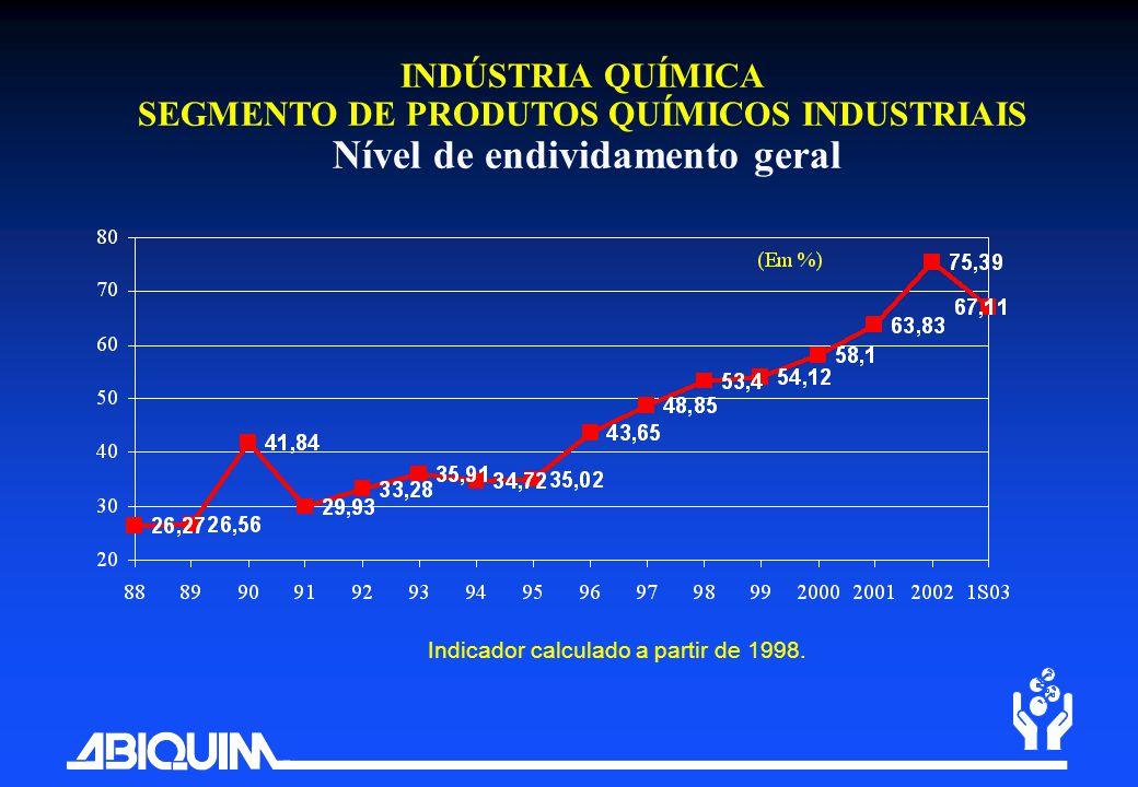 INDÚSTRIA QUÍMICA SEGMENTO DE PRODUTOS QUÍMICOS INDUSTRIAIS Nível de endividamento geral Indicador calculado a partir de 1998.