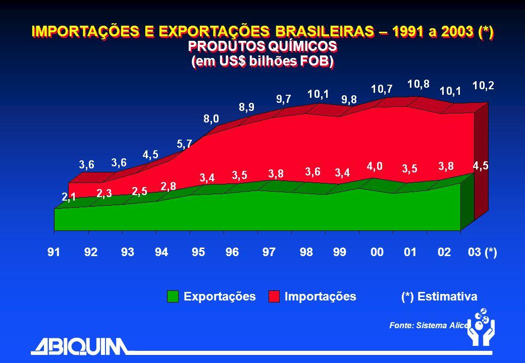 Fonte: Sistema Alice ExportaçõesImportações IMPORTAÇÕES E EXPORTAÇÕES BRASILEIRAS – 1991 a 2003 (*) PRODUTOS QUÍMICOS (em US$ bilhões FOB) 91 92 93 94