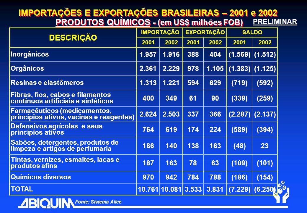 IMPORTAÇÕES E EXPORTAÇÕES BRASILEIRAS – 2001 e 2002 PRODUTOS QUÍMICOS - (em US$ milhões FOB) DESCRIÇÃO IMPORTAÇÃOEXPORTAÇÃOSALDO 200120022001200220012