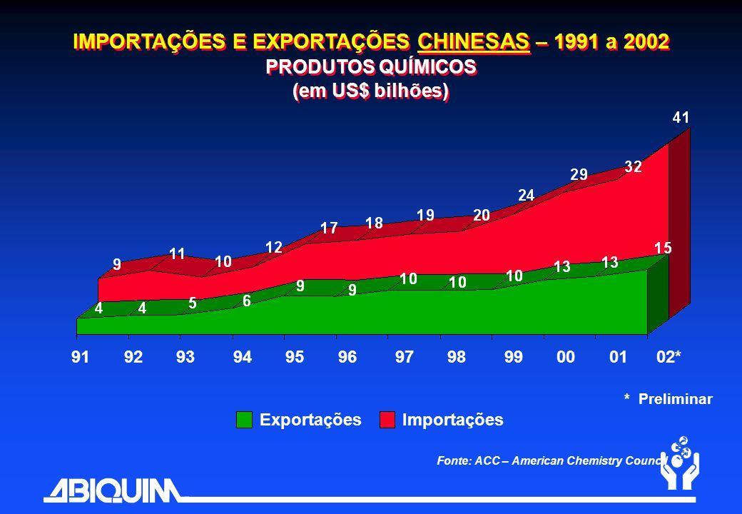 Fonte: ACC – American Chemistry Council ExportaçõesImportações IMPORTAÇÕES E EXPORTAÇÕES CHINESAS – 1991 a 2002 PRODUTOS QUÍMICOS (em US$ bilhões) * P