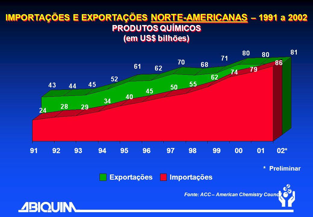 Fonte: ACC – American Chemistry Council ExportaçõesImportações IMPORTAÇÕES E EXPORTAÇÕES NORTE-AMERICANAS – 1991 a 2002 PRODUTOS QUÍMICOS (em US$ bilh
