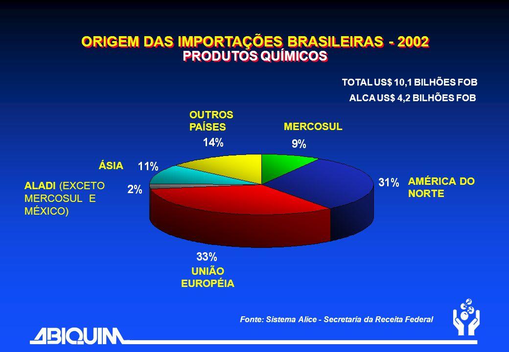 Fonte: Sistema Alice - Secretaria da Receita Federal MERCOSUL AMÉRICA DO NORTE UNIÃO EUROPÉIA ÁSIA OUTROS PAÍSES ALADI (EXCETO MERCOSUL E MÉXICO) ORIG