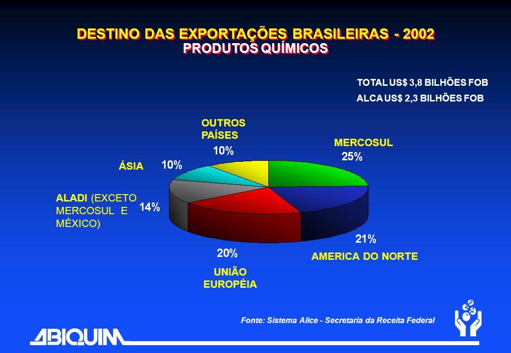 DESTINO DAS EXPORTAÇÕES BRASILEIRAS - 2002 PRODUTOS QUÍMICOS Fonte: Sistema Alice - Secretaria da Receita Federal MERCOSUL AMERICA DO NORTE UNIÃO EURO