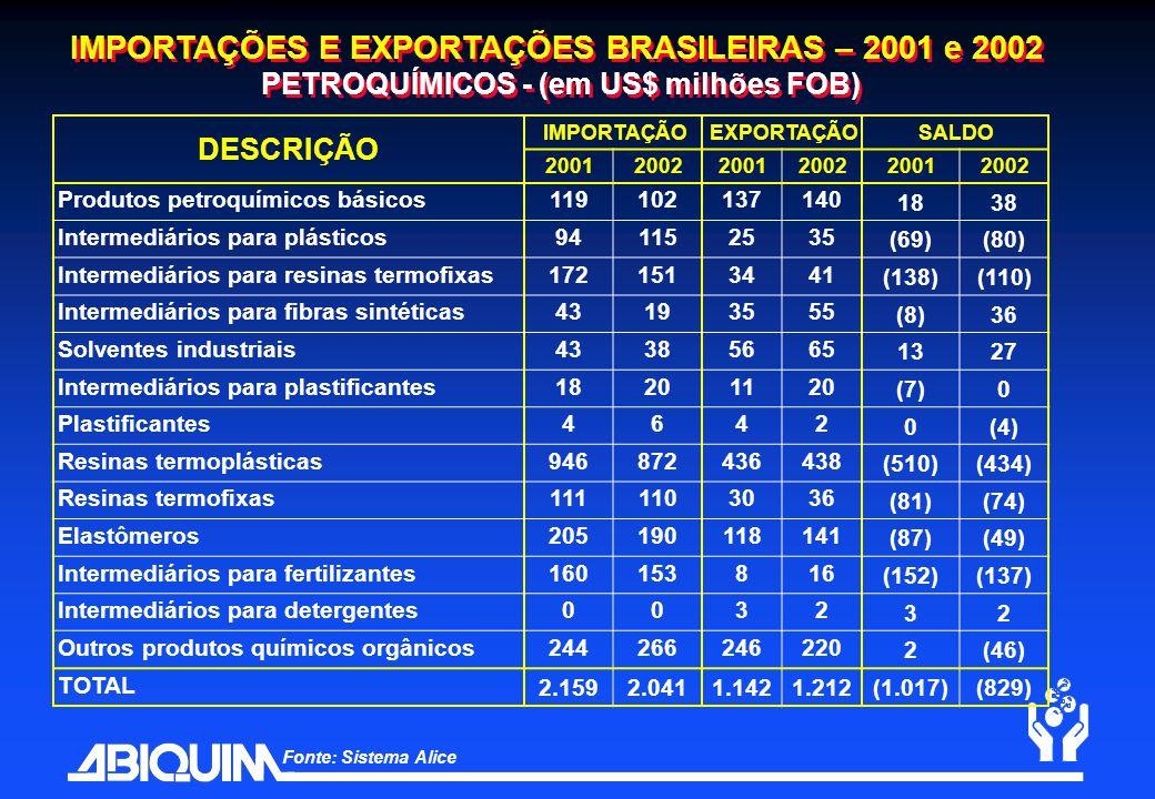 IMPORTAÇÕES E EXPORTAÇÕES BRASILEIRAS – 2001 e 2002 PETROQUÍMICOS - (em US$ milhões FOB) DESCRIÇÃO IMPORTAÇÃOEXPORTAÇÃOSALDO 200120022001200220012002