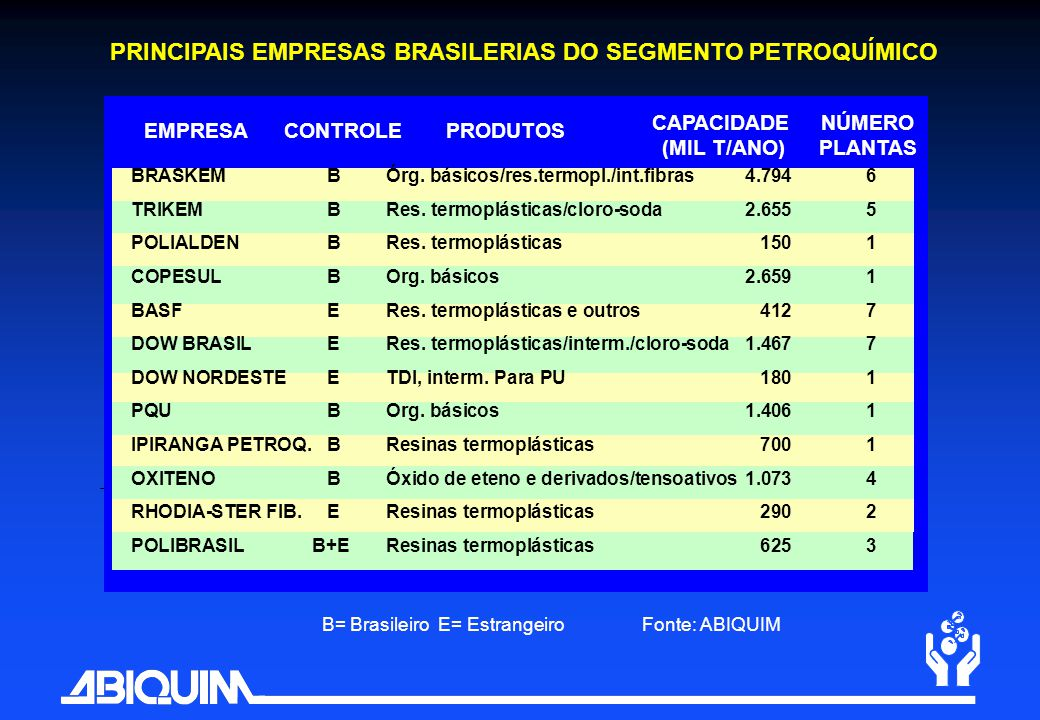 PRINCIPAIS EMPRESAS BRASILERIAS DO SEGMENTO PETROQUÍMICO EMPRESACONTROLE CAPACIDADE (MIL T/ANO) NÚMERO PLANTAS B= Brasileiro E= EstrangeiroFonte: ABIQ