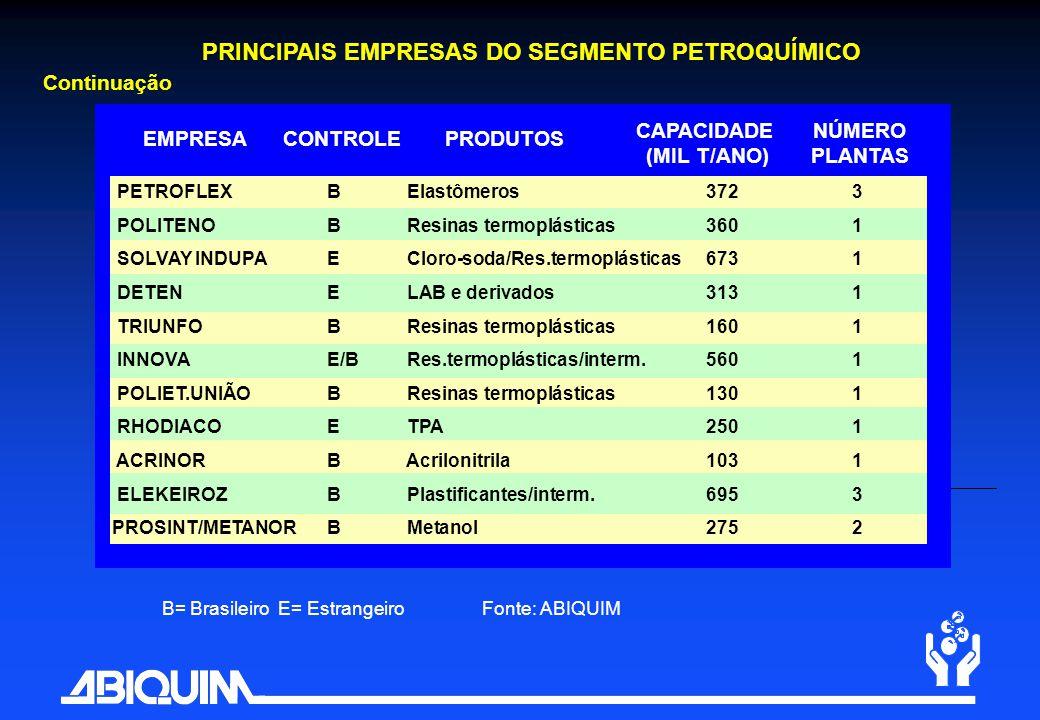 Continuação completar EMPRESACONTROLE CAPACIDADE (MIL T/ANO) NÚMERO PLANTAS PRODUTOS PRINCIPAIS EMPRESAS DO SEGMENTO PETROQUÍMICO B= Brasileiro E= Est