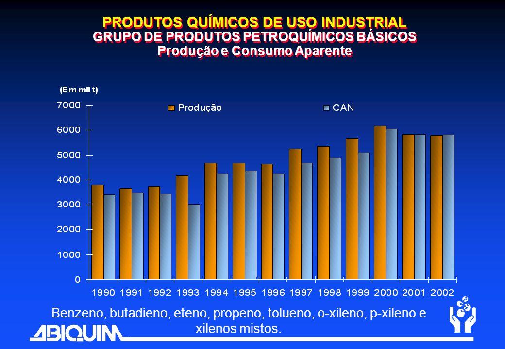 PRODUTOS QUÍMICOS DE USO INDUSTRIAL GRUPO DE PRODUTOS PETROQUÍMICOS BÁSICOS Produção e Consumo Aparente Benzeno, butadieno, eteno, propeno, tolueno, o