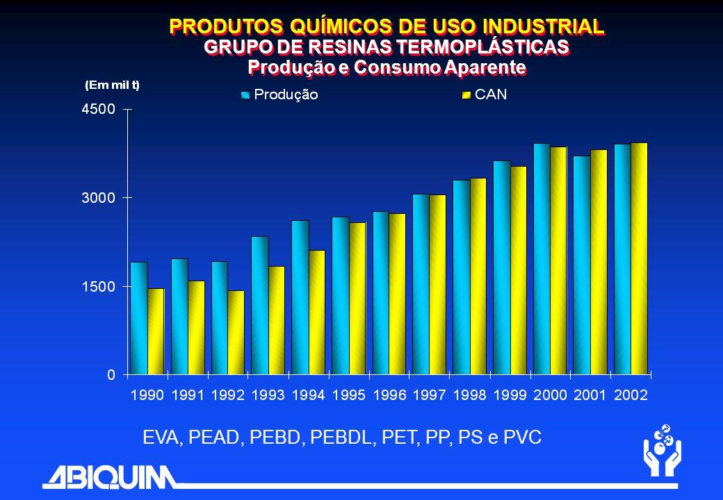 PRODUTOS QUÍMICOS DE USO INDUSTRIAL GRUPO DE RESINAS TERMOPLÁSTICAS Produção e Consumo Aparente EVA, PEAD, PEBD, PEBDL, PET, PP, PS e PVC