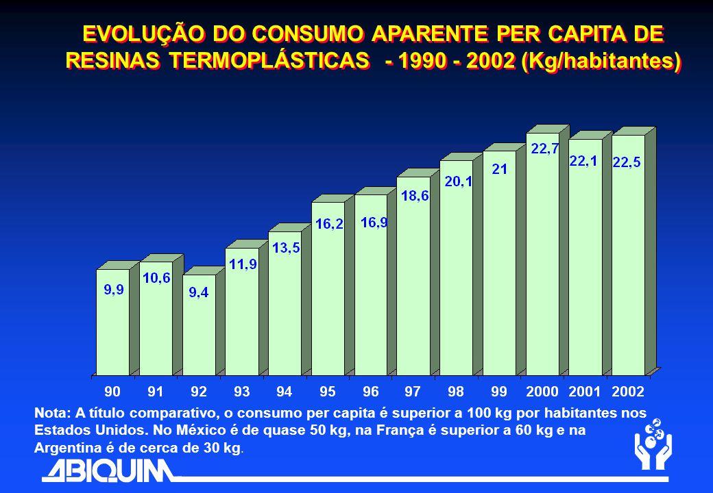 EVOLUÇÃO DO CONSUMO APARENTE PER CAPITA DE RESINAS TERMOPLÁSTICAS - 1990 - 2002 (Kg/habitantes) Nota: A título comparativo, o consumo per capita é sup