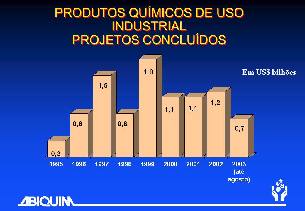 PRODUTOS QUÍMICOS DE USO INDUSTRIAL PROJETOS CONCLUÍDOS Em US$ bilhões