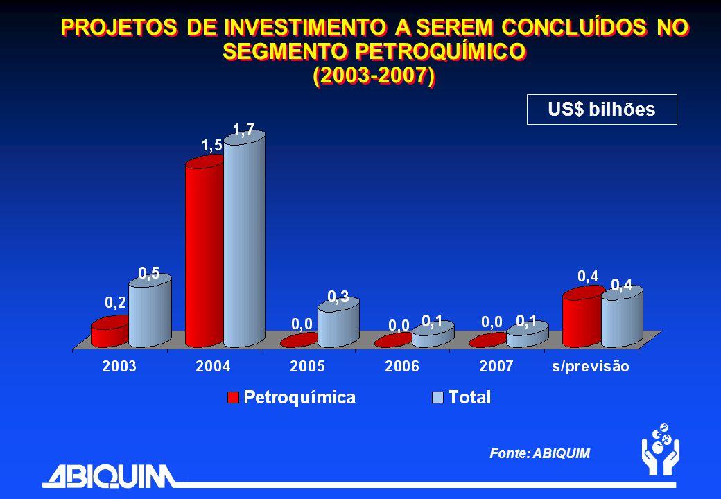 PROJETOS DE INVESTIMENTO A SEREM CONCLUÍDOS NO SEGMENTO PETROQUÍMICO (2003-2007) Fonte: ABIQUIM US$ bilhões