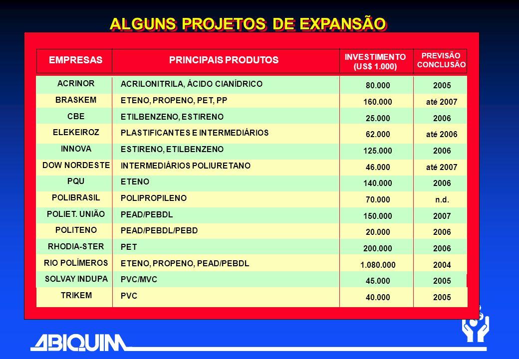 PRINCIPAIS PRODUTOSEMPRESAS INVESTIMENTO (US$ 1.000) PREVISÃO CONCLUSÃO ALGUNS PROJETOS DE EXPANSÃO ACRINOR BRASKEM CBE ELEKEIROZ INNOVA DOW NORDESTE