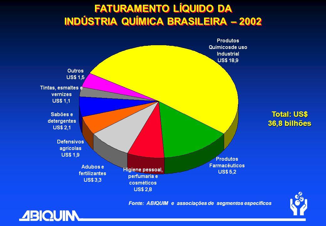 FATURAMENTO LÍQUIDO DA INDÚSTRIA QUÍMICA BRASILEIRA – 2002 Fonte: ABIQUIM e associações de segmentos específicos Total: US$ 36,8 bilhões