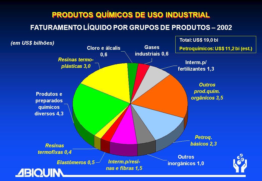 PRODUTOS QUÍMICOS DE USO INDUSTRIAL FATURAMENTO LÍQUIDO POR GRUPOS DE PRODUTOS – 2002 Total: US$ 19,0 bi Petroquímicos: US$ 11,2 bi (est.) (em US$ bil