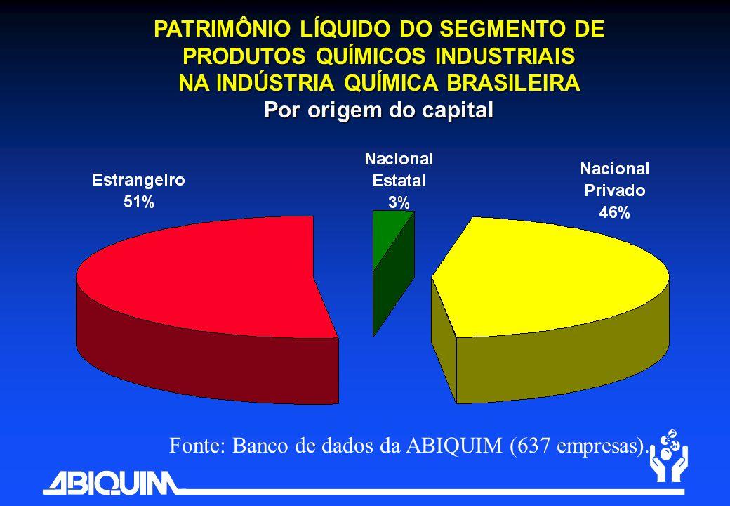 Fonte: Banco de dados da ABIQUIM (637 empresas). PATRIMÔNIO LÍQUIDO DO SEGMENTO DE PRODUTOS QUÍMICOS INDUSTRIAIS NA INDÚSTRIA QUÍMICA BRASILEIRA Por o
