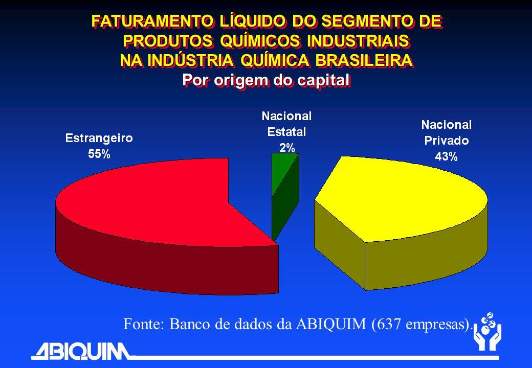 FATURAMENTO LÍQUIDO DO SEGMENTO DE PRODUTOS QUÍMICOS INDUSTRIAIS NA INDÚSTRIA QUÍMICA BRASILEIRA Por origem do capital FATURAMENTO LÍQUIDO DO SEGMENTO