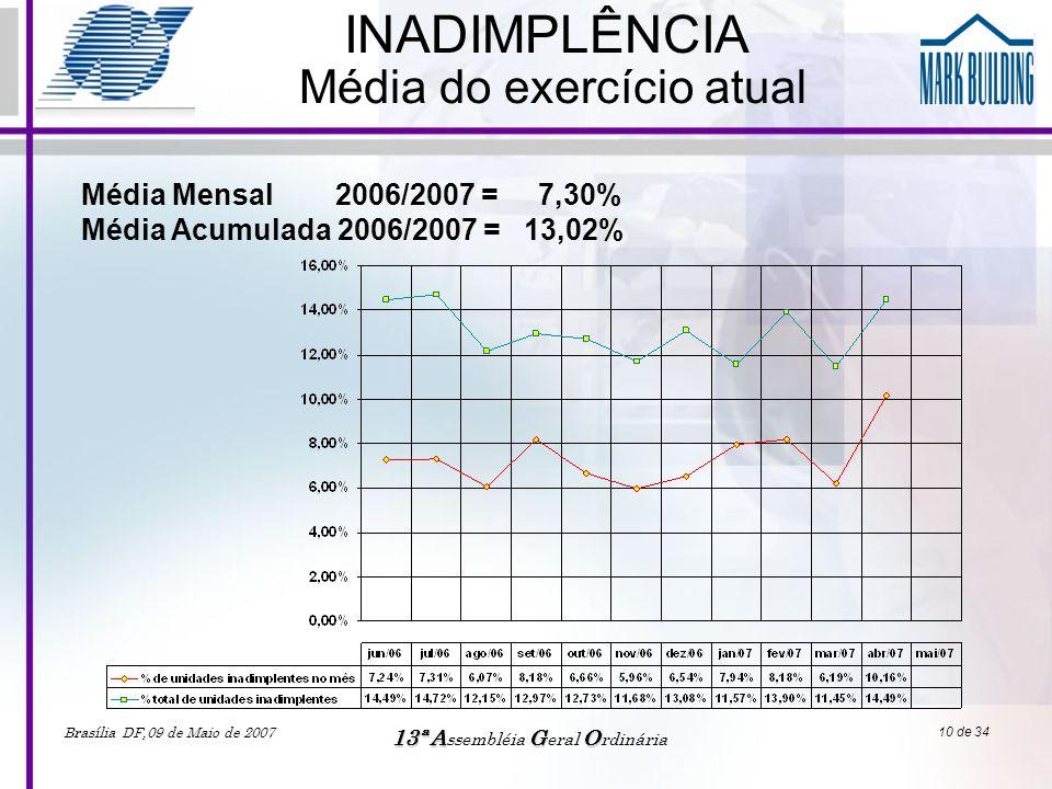 Brasília DF,09 de Maio de 2007 13ªAGO 13ª A ssembléia G eral O rdinária 10 de 34 INADIMPLÊNCIA Média do exercício atual Média Mensal 2006/2007 = 7,30%