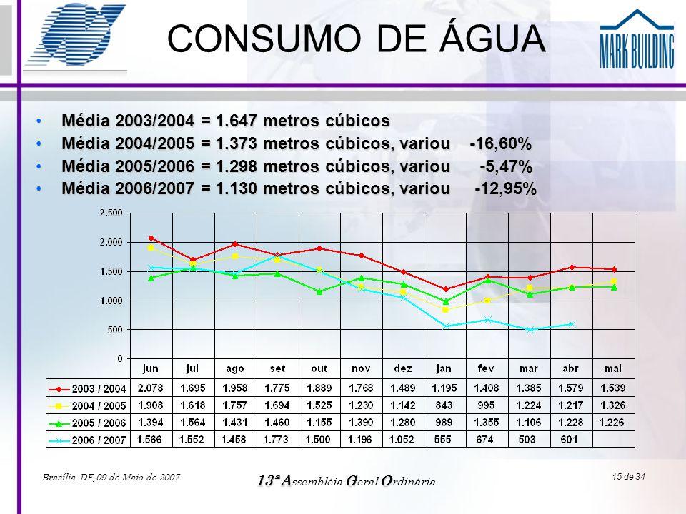 Brasília DF,09 de Maio de 2007 13ªAGO 13ª A ssembléia G eral O rdinária 15 de 34 CONSUMO DE ÁGUA •Média 2003/2004 = 1.647 metros cúbicos •Média 2004/2