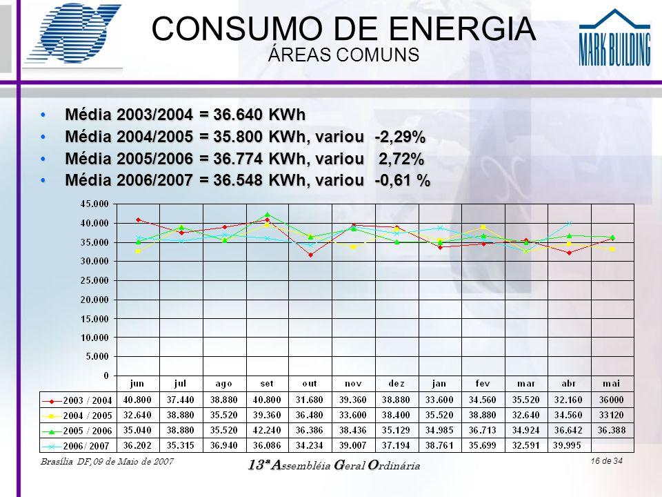 Brasília DF,09 de Maio de 2007 13ªAGO 13ª A ssembléia G eral O rdinária 16 de 34 CONSUMO DE ENERGIA ÁREAS COMUNS •Média 2003/2004 = 36.640 KWh •Média