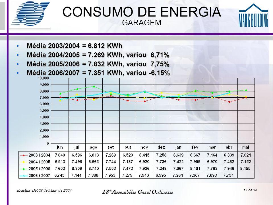 Brasília DF,09 de Maio de 2007 13ªAGO 13ª A ssembléia G eral O rdinária 17 de 34 CONSUMO DE ENERGIA GARAGEM •Média 2003/2004 = 6.812 KWh •Média 2004/2