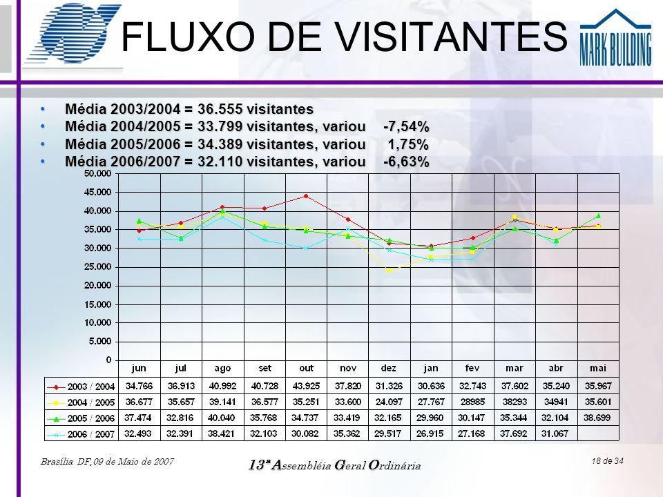 Brasília DF,09 de Maio de 2007 13ªAGO 13ª A ssembléia G eral O rdinária 18 de 34 FLUXO DE VISITANTES •Média 2003/2004 = 36.555 visitantes •Média 2004/