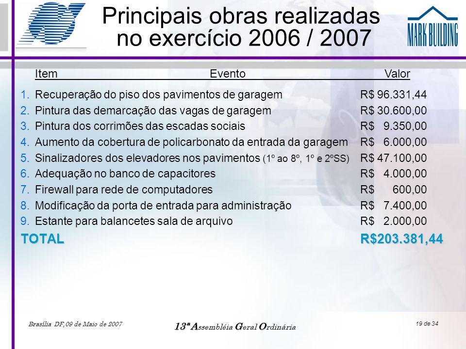 Brasília DF,09 de Maio de 2007 13ªAGO 13ª A ssembléia G eral O rdinária 19 de 34 1.Recuperação do piso dos pavimentos de garagem R$ 96.331,44 2.Pintur