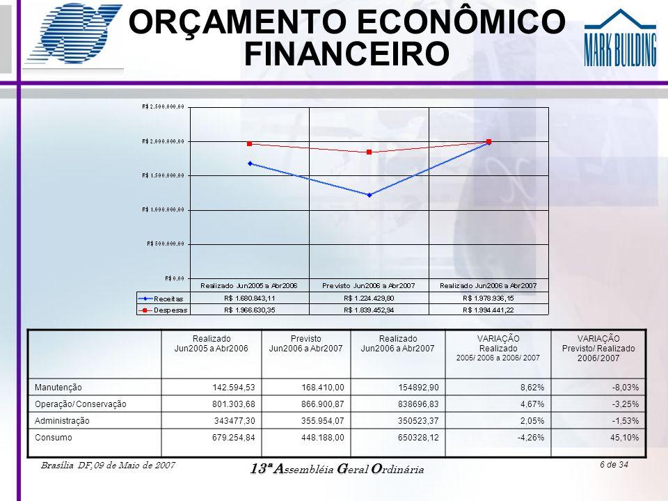 Brasília DF,09 de Maio de 2007 13ªAGO 13ª A ssembléia G eral O rdinária 17 de 34 CONSUMO DE ENERGIA GARAGEM •Média 2003/2004 = 6.812 KWh •Média 2004/2005 = 7.269 KWh, variou 6,71% •Média 2005/2006 = 7.832 KWh, variou 7,75% •Média 2006/2007 = 7.351 KWh, variou -6,15%