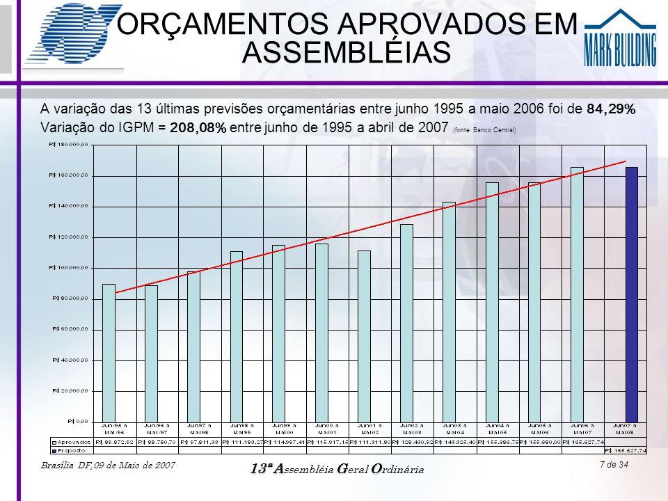 Brasília DF,09 de Maio de 2007 13ªAGO 13ª A ssembléia G eral O rdinária 7 de 34 ORÇAMENTOS APROVADOS EM ASSEMBLÉIAS A variação das 13 últimas previsõe