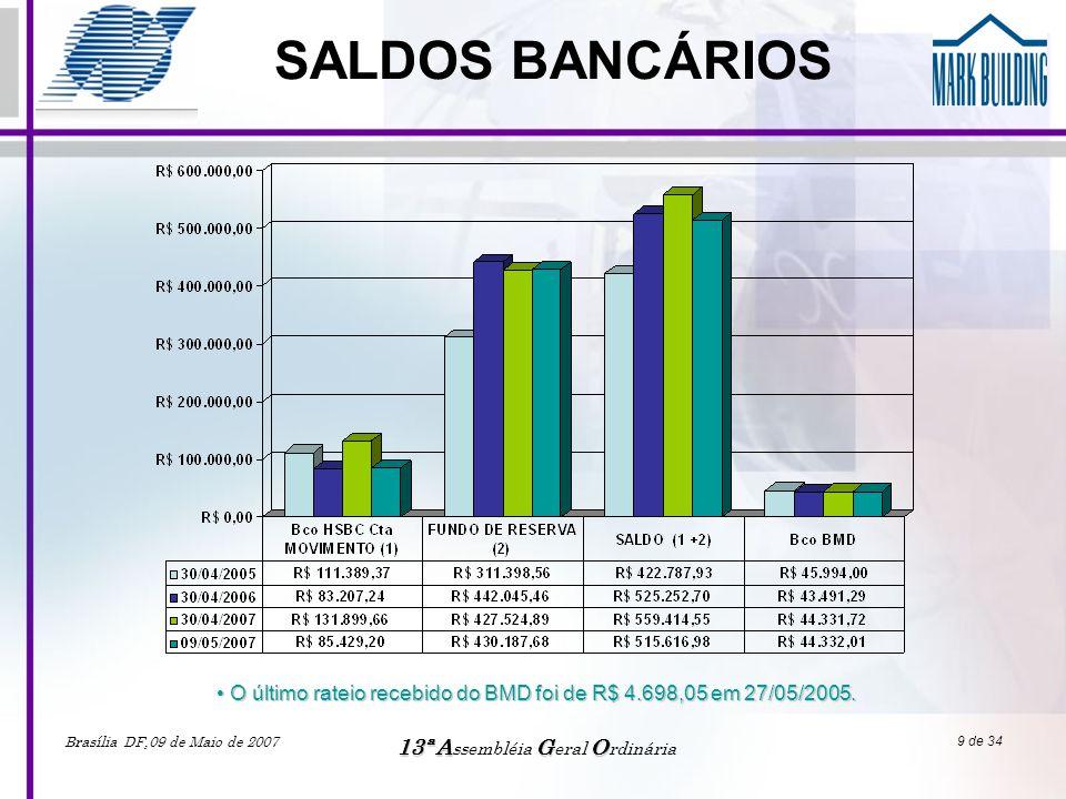 Brasília DF,09 de Maio de 2007 13ªAGO 13ª A ssembléia G eral O rdinária 9 de 34 SALDOS BANCÁRIOS • O último rateio recebido do BMD foi de R$ 4.698,05