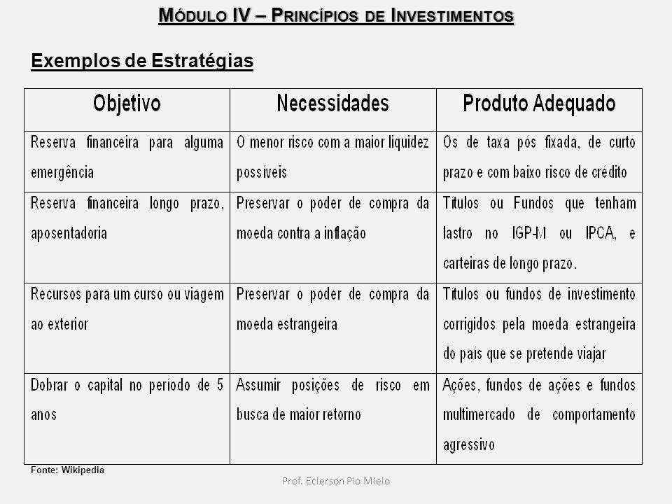 M ÓDULO IV – P RINCÍPIOS DE I NVESTIMENTOS Prof. Eclerson Pio Mielo Exemplos de Estratégias Fonte: Wikipedia