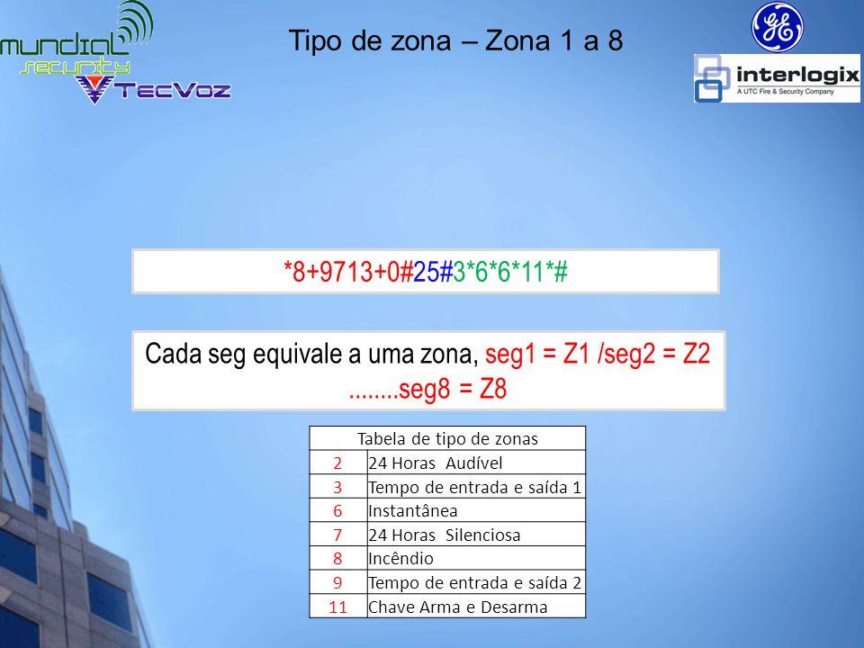 Duplicação de zonas *8+9713+0#37#****2*# _ 2 _ _ _ _ _ _ Perceba que no teclado o led 2 ficará acesso.