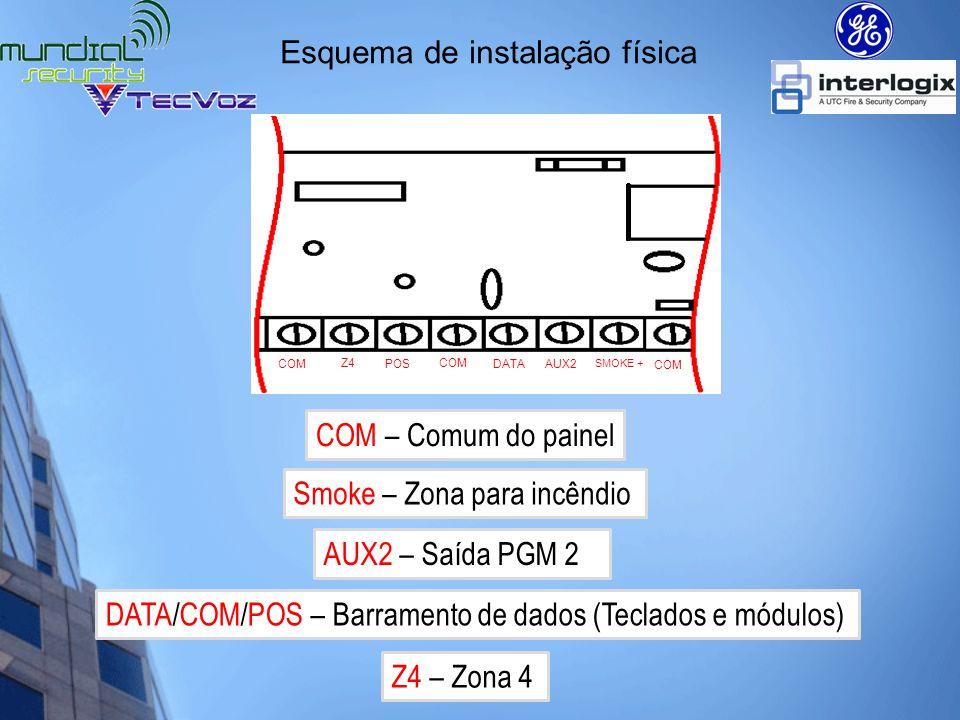 Esquema de instalação física Zona Simples