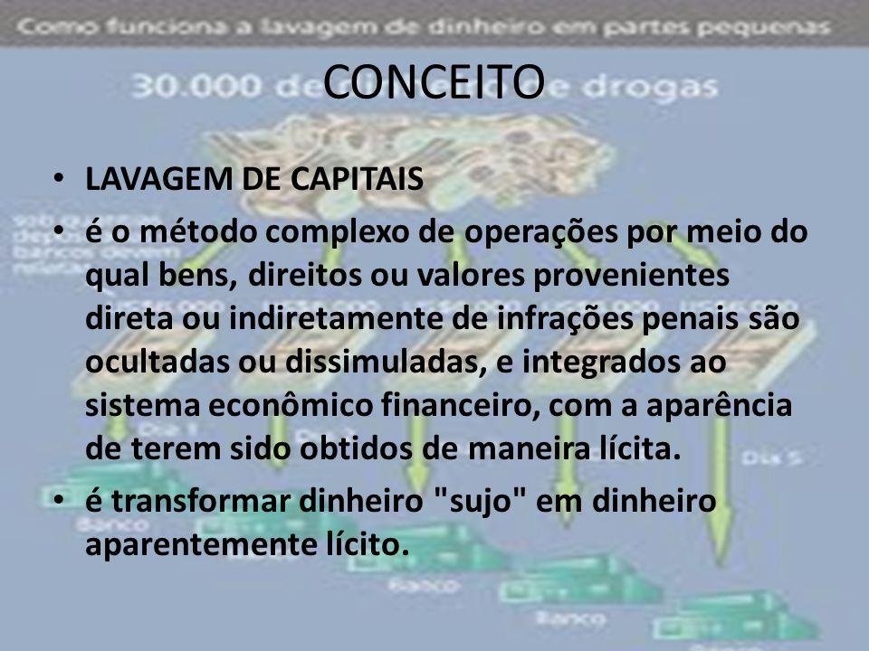 CONCEITO • LAVAGEM DE CAPITAIS • é o método complexo de operações por meio do qual bens, direitos ou valores provenientes direta ou indiretamente de i