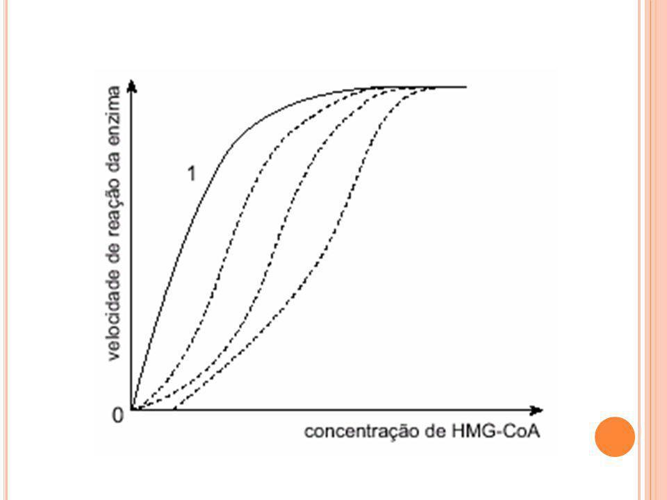 Questão 1 (Resposta) a) Nomeie o tipo de mecanismo de ação das estatinas sobre a enzima HMG-CoA redutase hepática e justifique sua resposta.
