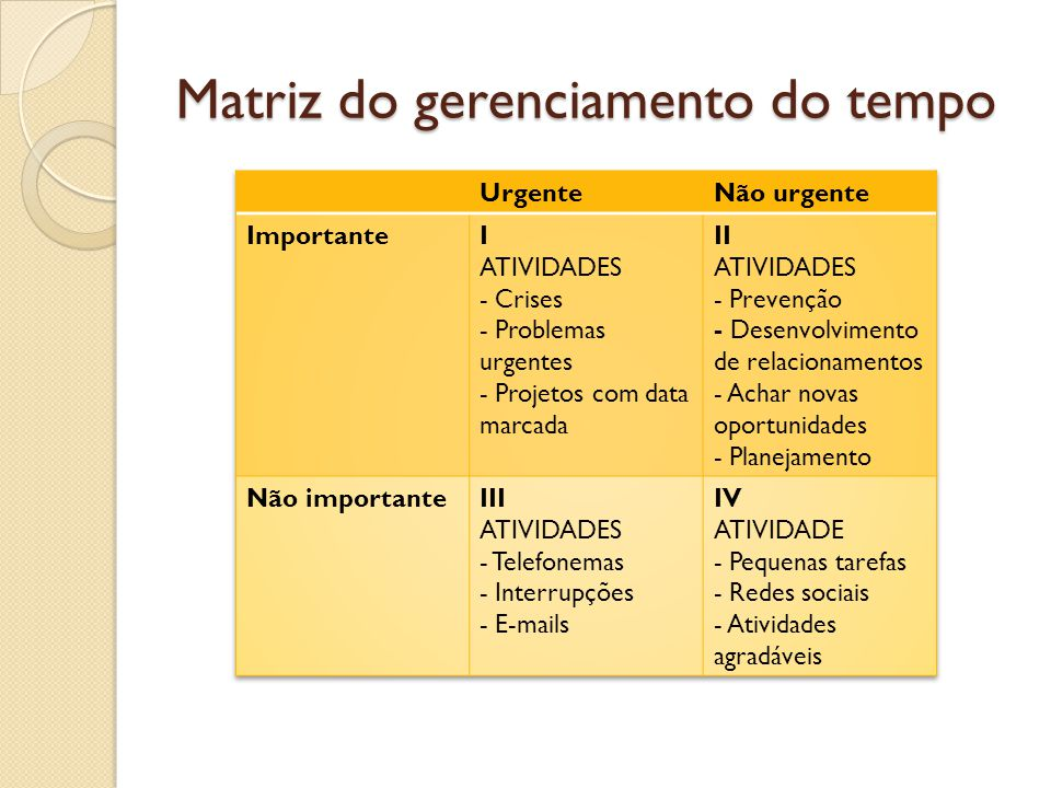 Matriz do gerenciamento do tempo