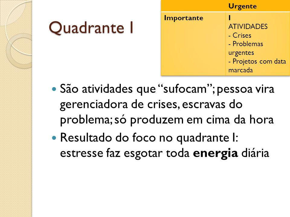 Quadrante I  São atividades que sufocam ; pessoa vira gerenciadora de crises, escravas do problema; só produzem em cima da hora  Resultado do foco no quadrante I: estresse faz esgotar toda energia diária