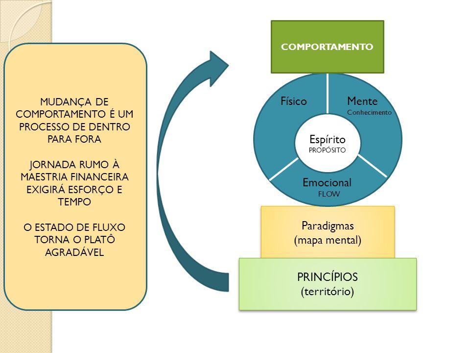 Paradigmas (mapa mental) Paradigmas (mapa mental) PRINCÍPIOS (território) PRINCÍPIOS (território) Espírito PROPÓSITO FísicoMente Conhecimento Emocional FLOW COMPORTAMENTO MUDANÇA DE COMPORTAMENTO É UM PROCESSO DE DENTRO PARA FORA JORNADA RUMO À MAESTRIA FINANCEIRA EXIGIRÁ ESFORÇO E TEMPO O ESTADO DE FLUXO TORNA O PLATÔ AGRADÁVEL