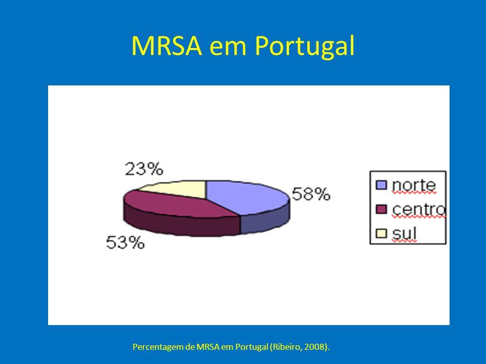 MRSA em Portugal Percentagem de MRSA em Portugal (Ribeiro, 2008).