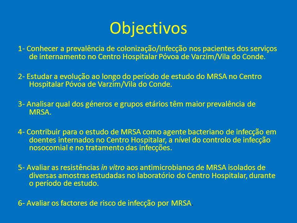 Objectivos 1- Conhecer a prevalência de colonização/infecção nos pacientes dos serviços de internamento no Centro Hospitalar Póvoa de Varzim/Vila do C