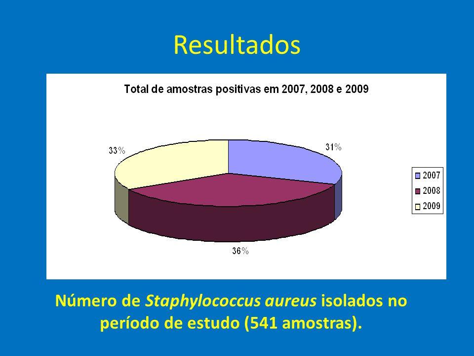 Resultados Número de Staphylococcus aureus isolados no período de estudo (541 amostras).