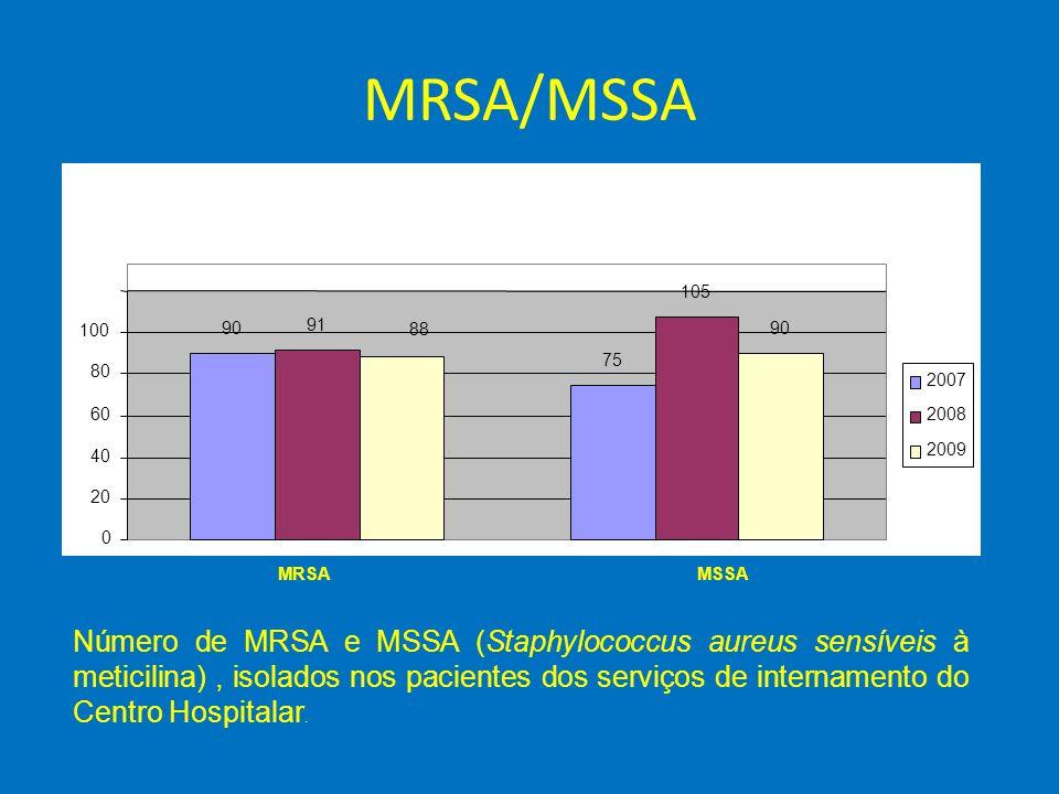 MRSA/MSSA Número de MRSA e MSSA (Staphylococcus aureus sensíveis à meticilina), isolados nos pacientes dos serviços de internamento do Centro Hospital