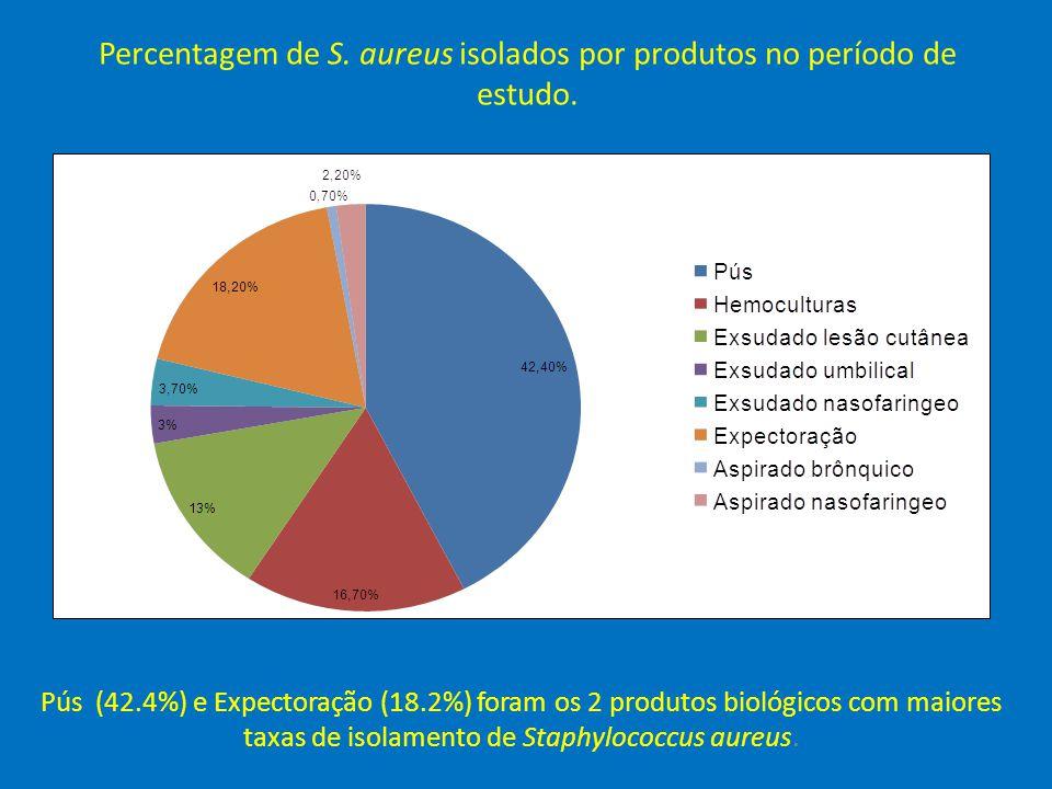 Percentagem de S. aureus isolados por produtos no período de estudo. Pús (42.4%) e Expectoração (18.2%) foram os 2 produtos biológicos com maiores tax
