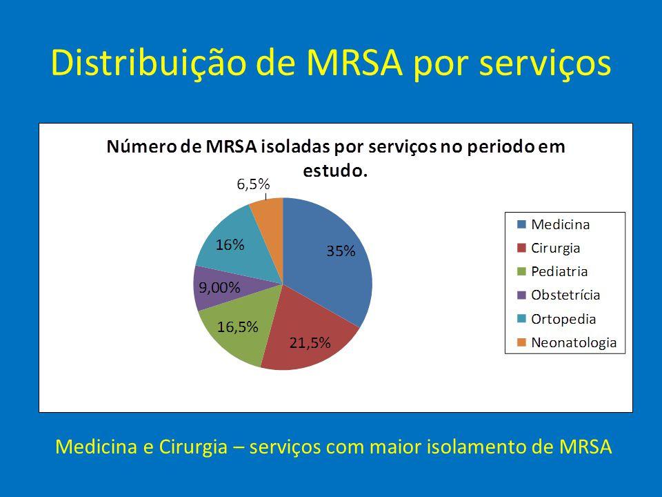 Distribuição de MRSA por serviços Medicina e Cirurgia – serviços com maior isolamento de MRSA