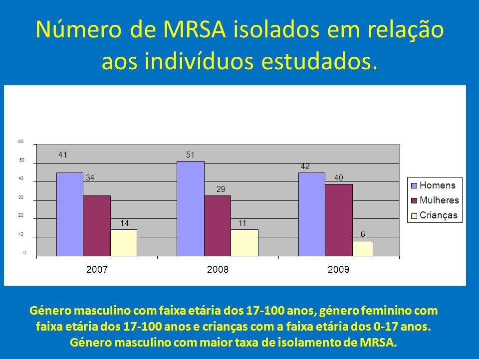 Número de MRSA isolados em relação aos indivíduos estudados. Género masculino com faixa etária dos 17-100 anos, género feminino com faixa etária dos 1
