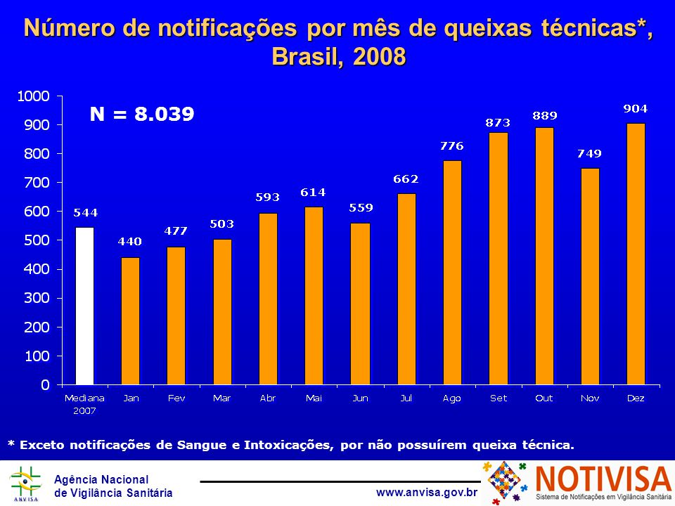 Agência Nacional de Vigilância Sanitária www.anvisa.gov.br Número de notificações por mês de queixas técnicas*, Brasil, 2008 N = 8.039 * Exceto notificações de Sangue e Intoxicações, por não possuírem queixa técnica.