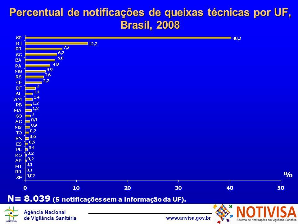 Agência Nacional de Vigilância Sanitária www.anvisa.gov.br Percentual de notificações de queixas técnicas por UF, Brasil, 2008 % N= 8.039 (5 notificaç