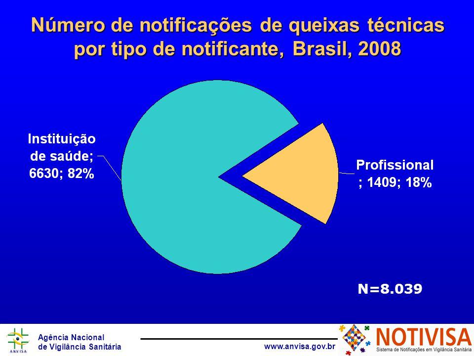 Agência Nacional de Vigilância Sanitária www.anvisa.gov.br Tipo do notificante detalhado Percentual de notificações de queixas técnicas por tipo detalhado do notificante, Brasil, 2008 % N= 8.039 (115 notificações sem a informação do tipo do notificante).